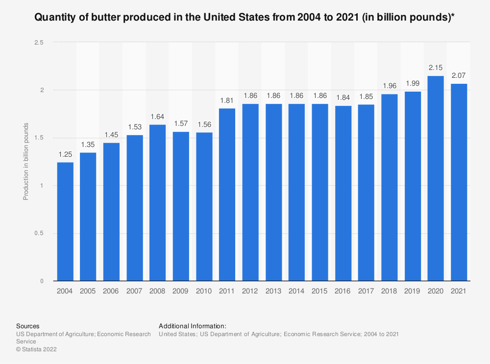 Statistic: Quantity of butter produced in the United States from 2004 to 2018 (in billion pounds)* | Statista