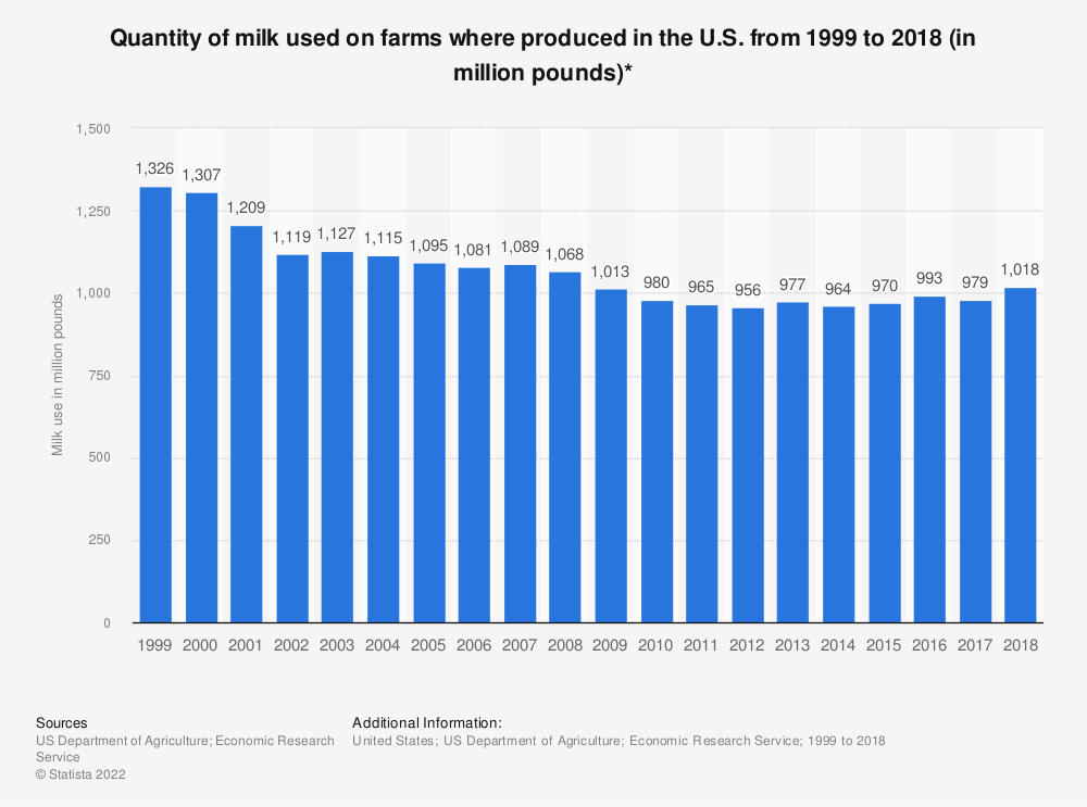 Statistic: Quantity of milk used on farms where produced in the U.S. from 1999 to 2017 (in million pounds)* | Statista