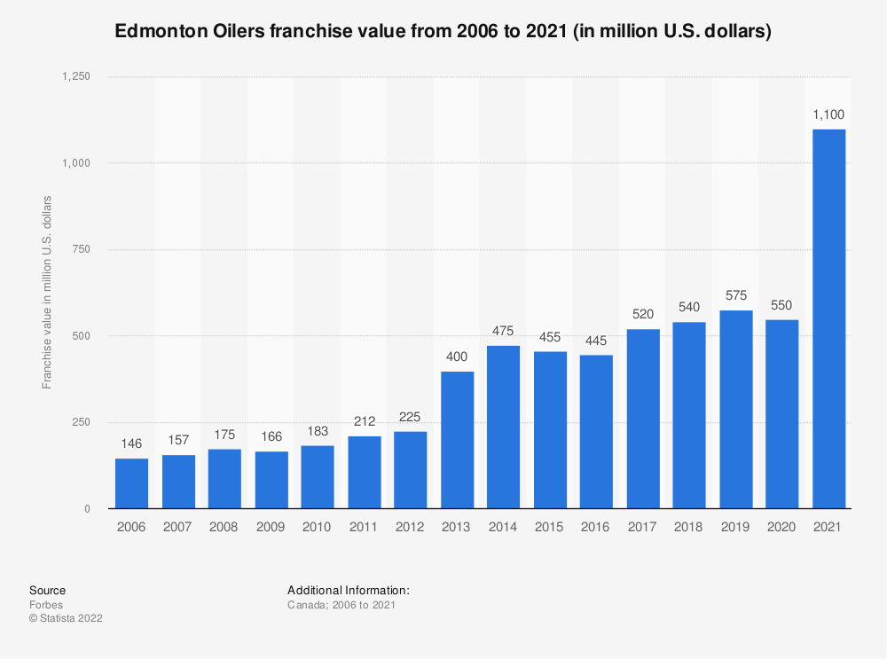 Statistic: Edmonton Oilers franchise value from 2006 to 2020 (in million U.S. dollars)   Statista