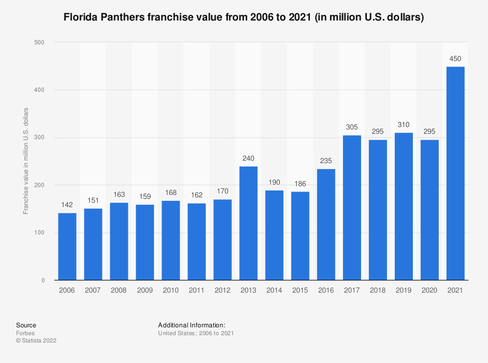 Statistic: Florida Panthers franchise value from 2006 to 2020 (in million U.S. dollars) | Statista