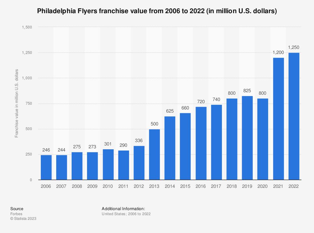 Statistic: Philadelphia Flyers franchise value from 2006 to 2020 (in million U.S. dollars) | Statista