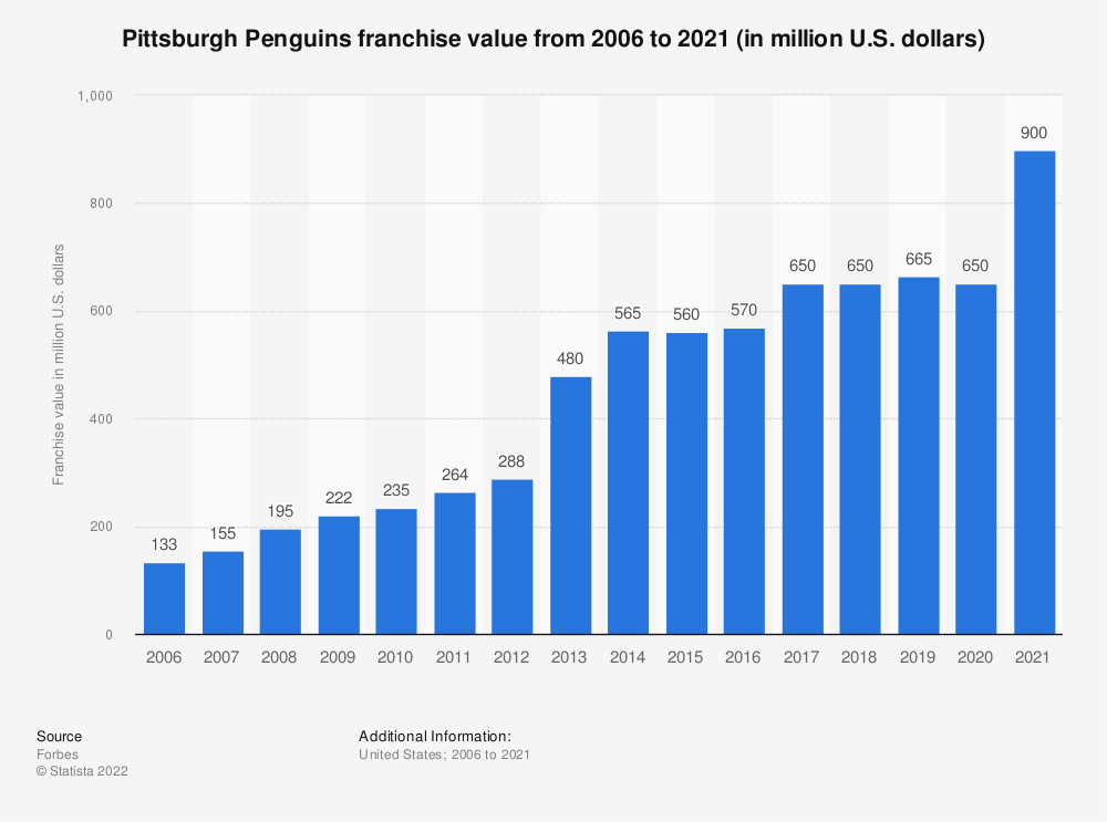 Statistic: Pittsburgh Penguins franchise value from 2006 to 2020 (in million U.S. dollars) | Statista