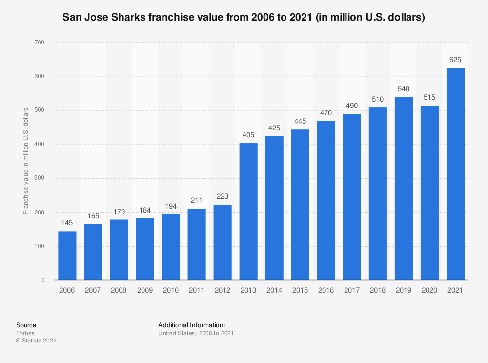 Statistic: San Jose Sharks franchise value from 2006 to 2018 (in million U.S. dollars) | Statista