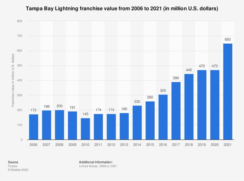 Statistic: Tampa Bay Lightning franchise value from 2006 to 2019 (in million U.S. dollars) | Statista