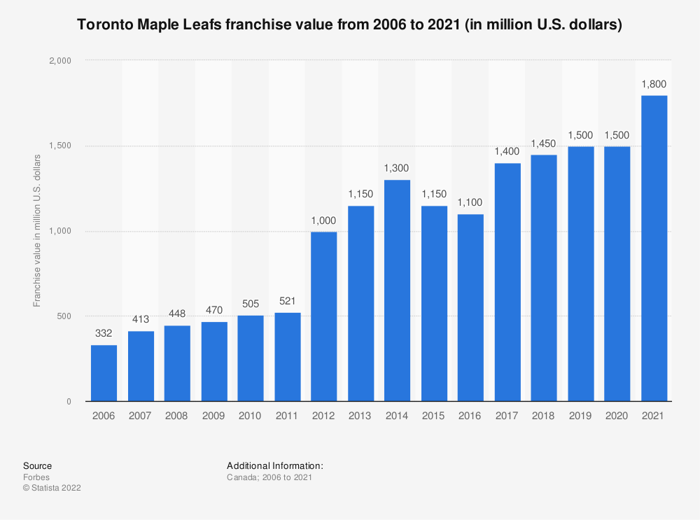 Statistic: Toronto Maple Leafs franchise value from 2006 to 2020 (in million U.S. dollars) | Statista