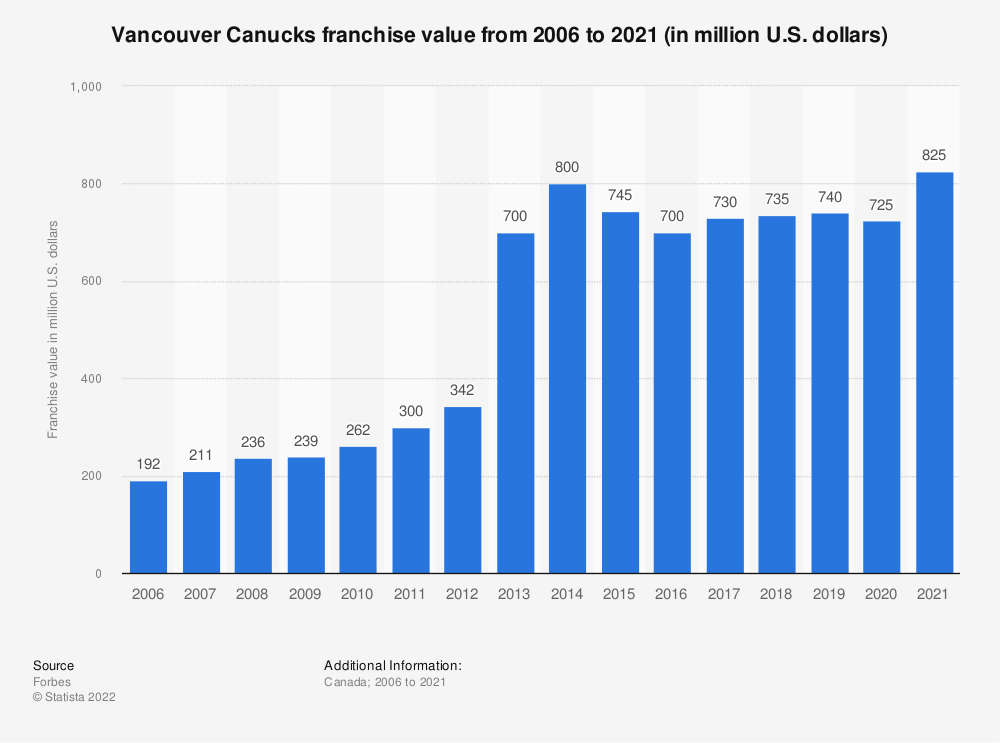 Statistic: Vancouver Canucks franchise value from 2006 to 2020 (in million U.S. dollars) | Statista