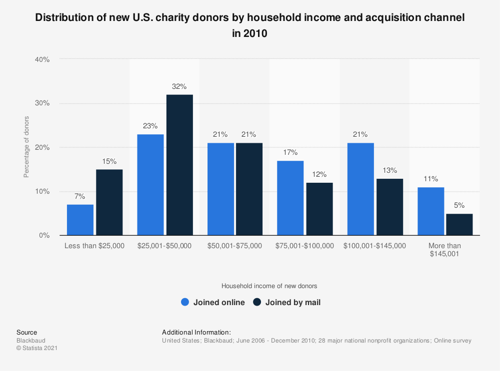 Statistic: Distribution of new U.S. charity donors by household income and acquisition channel in 2010 | Statista