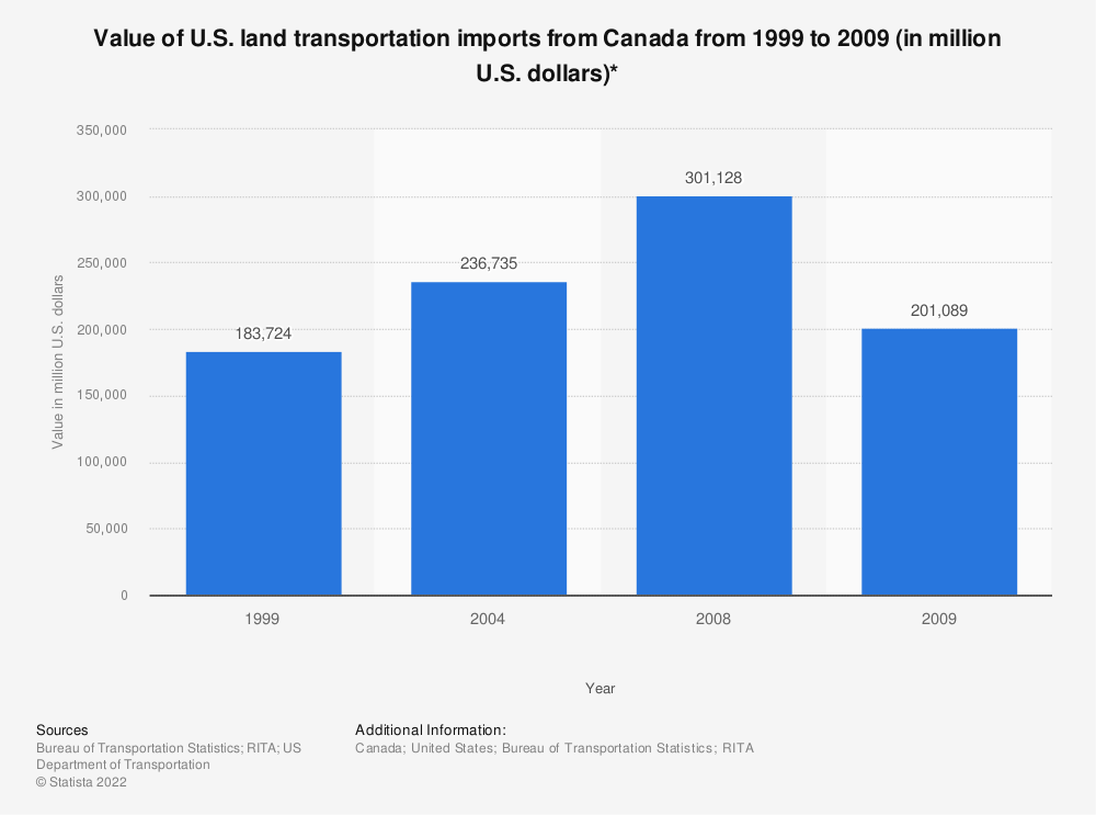 Statistic: Value of U.S. land transportation imports from Canada from 1999 to 2009 (in million U.S. dollars)* | Statista