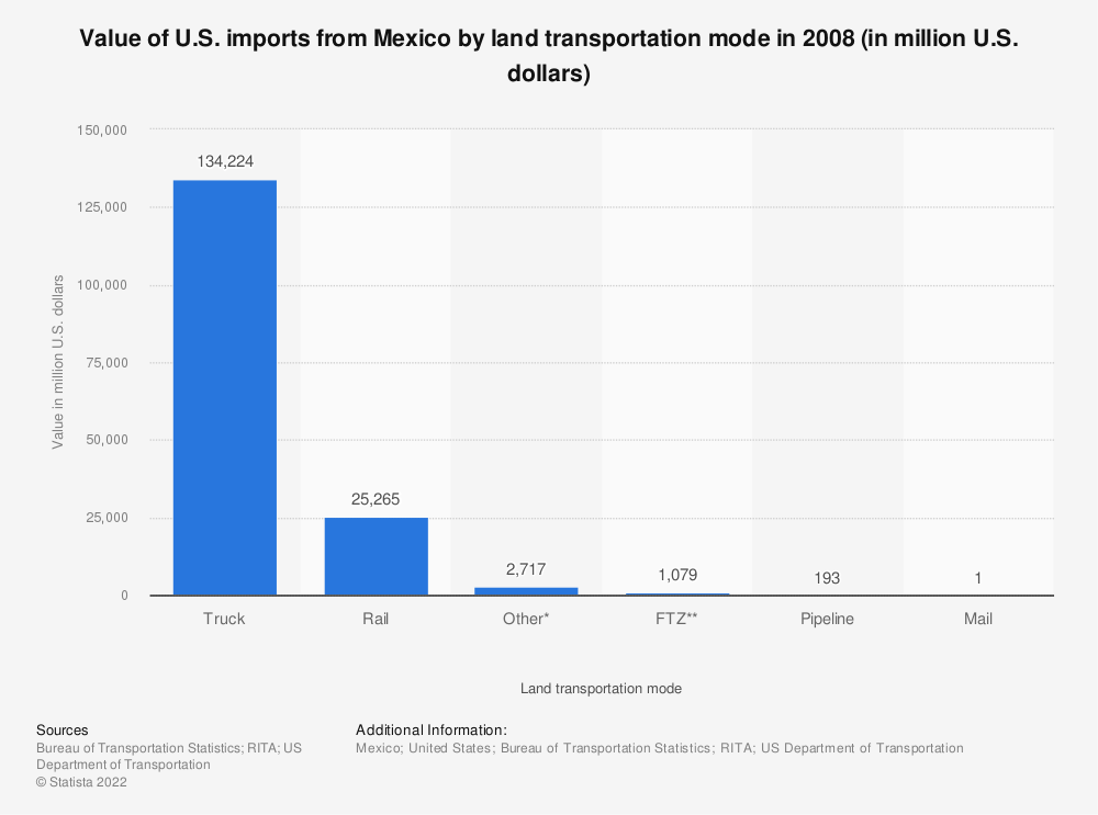 Statistic: Value of U.S. imports from Mexico by land transportation mode in 2008 (in million U.S. dollars) | Statista
