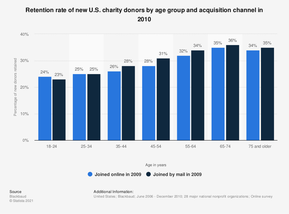 Statistic: Retention rate of new U.S. charity donors by age group and acquisition channel in 2010 | Statista