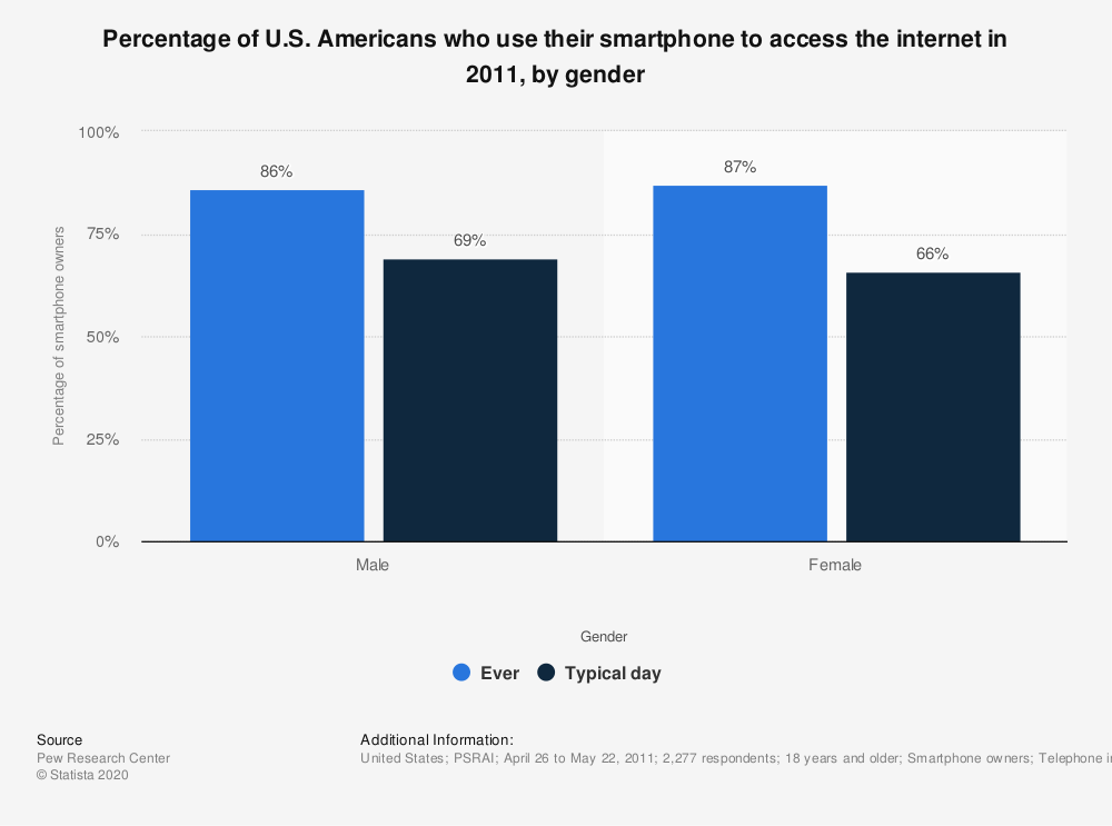 Statistic: Percentage of U.S. Americans who use their smartphone to access the internet in 2011, by gender   Statista