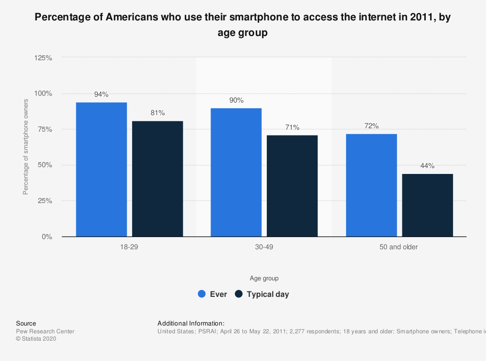 Statistic: Percentage of Americans who use their smartphone to access the internet in 2011, by age group   Statista
