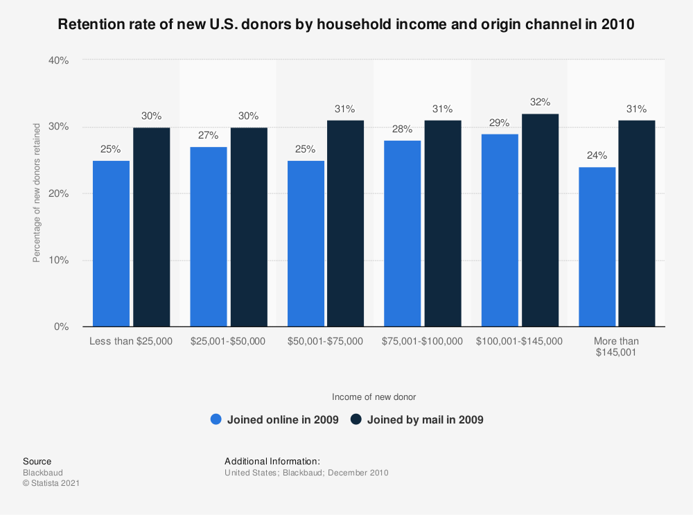 Statistic: Retention rate of new U.S. donors by household income and origin channel in 2010 | Statista
