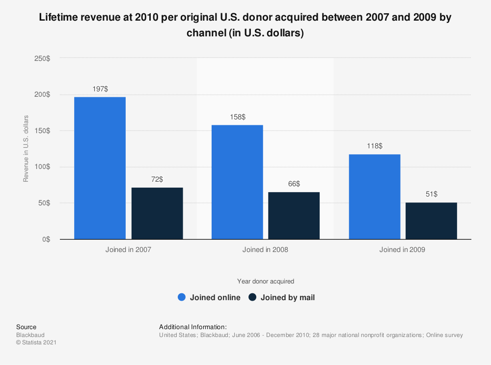 Statistic: Lifetime revenue at 2010 per original U.S. donor acquired between 2007 and 2009 by channel (in U.S. dollars) | Statista
