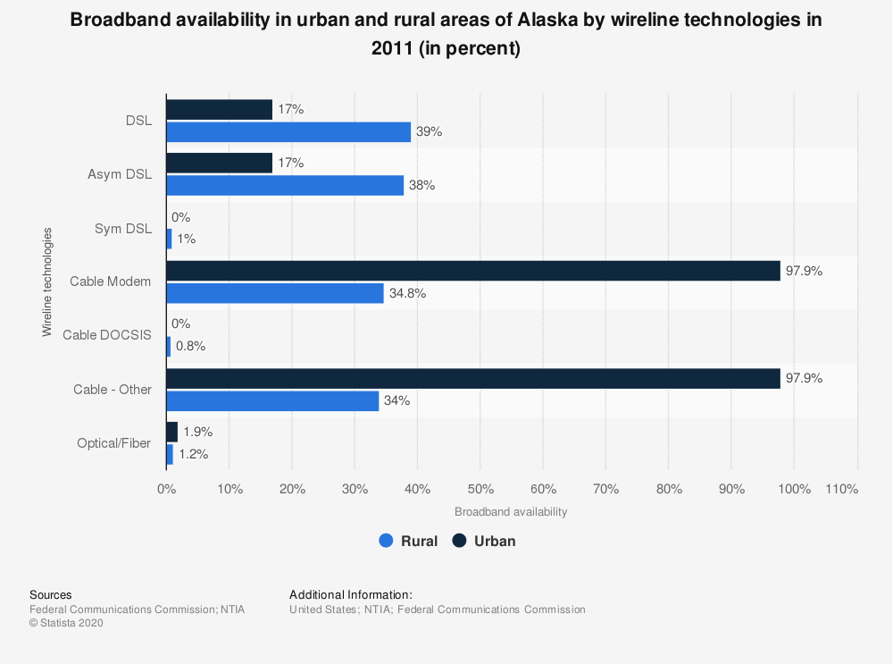 Statistic: Broadband availability in urban and rural areas of Alaska by wireline technologies in 2011 (in percent) | Statista