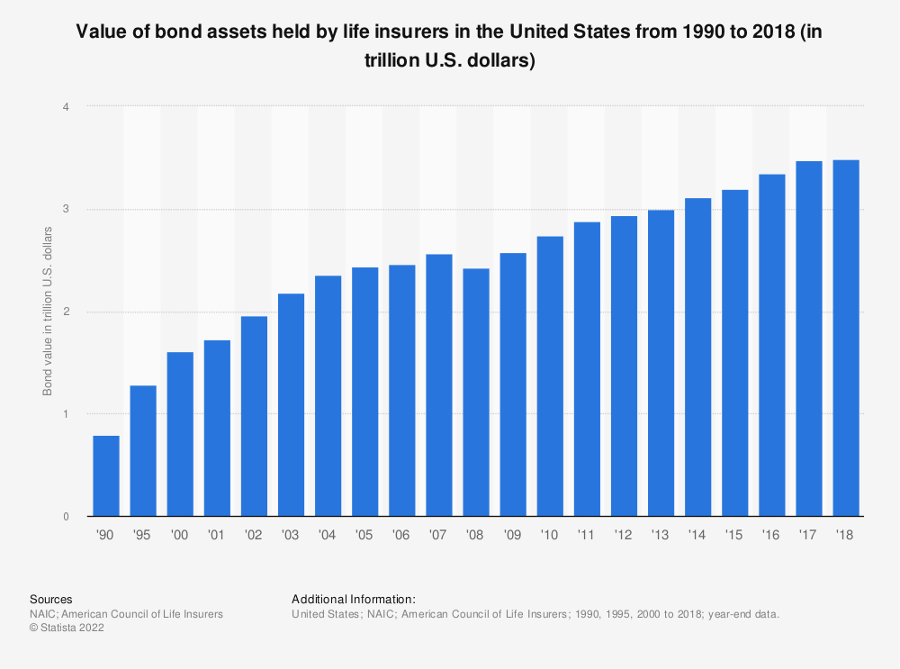 Statistic: Value of bond assets held by life insurers in the United States from 1990 to 2018 (in trillion U.S. dollars) | Statista