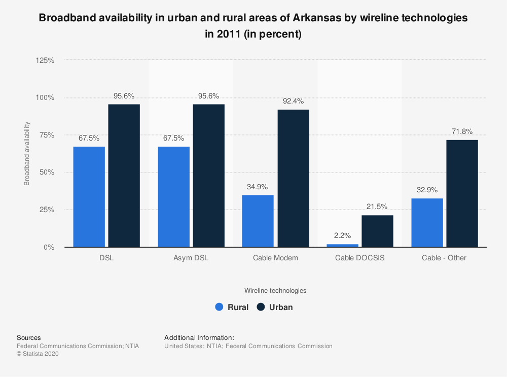 Statistic: Broadband availability in urban and rural areas of Arkansas by wireline technologies in 2011 (in percent) | Statista