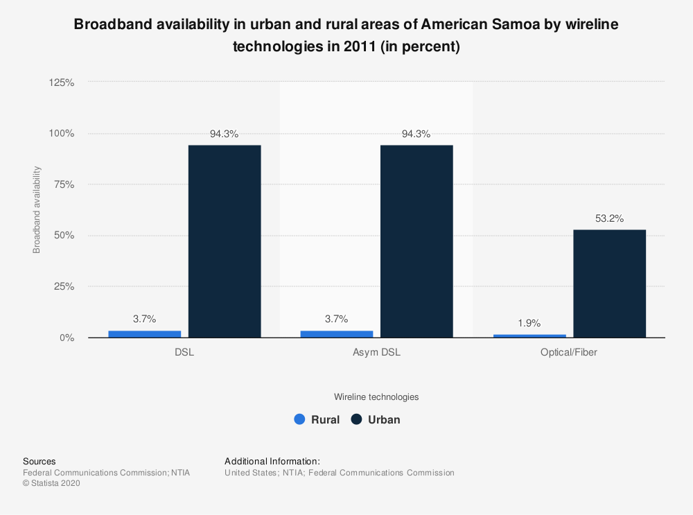 Statistic: Broadband availability in urban and rural areas of American Samoa by wireline technologies in 2011 (in percent) | Statista