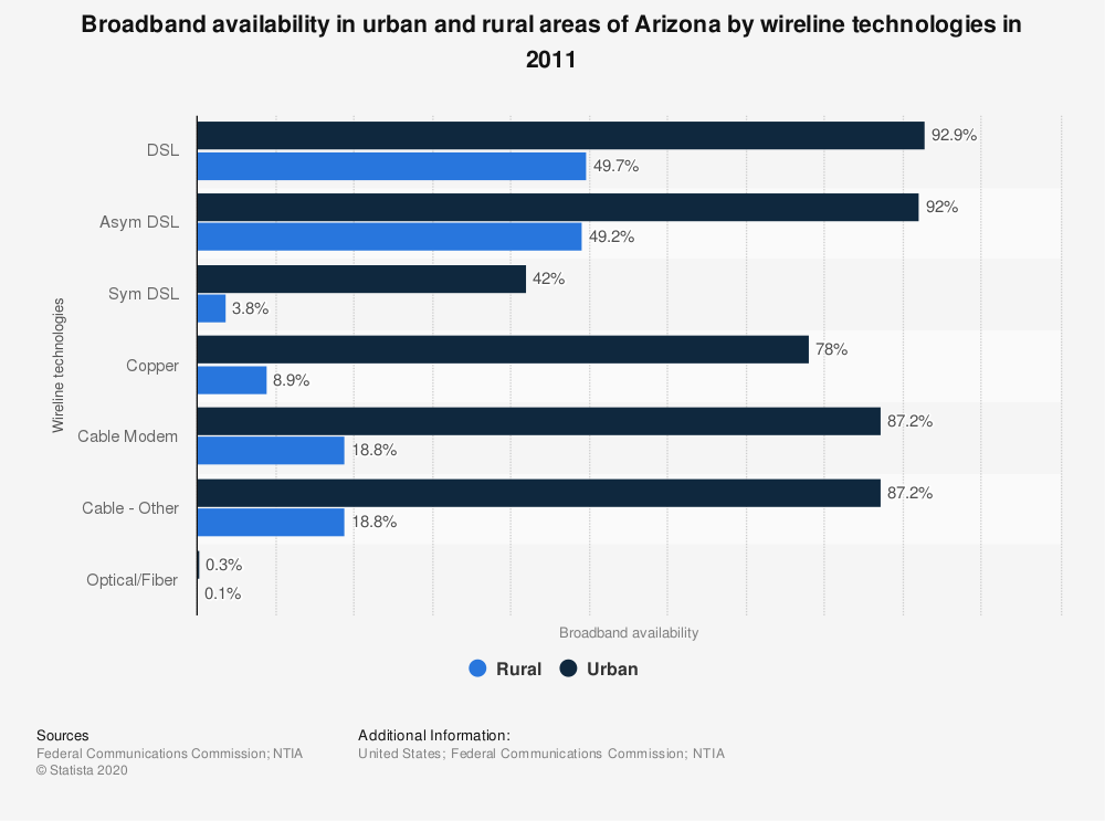 Statistic: Broadband availability in urban and rural areas of Arizona by wireline technologies in 2011 | Statista