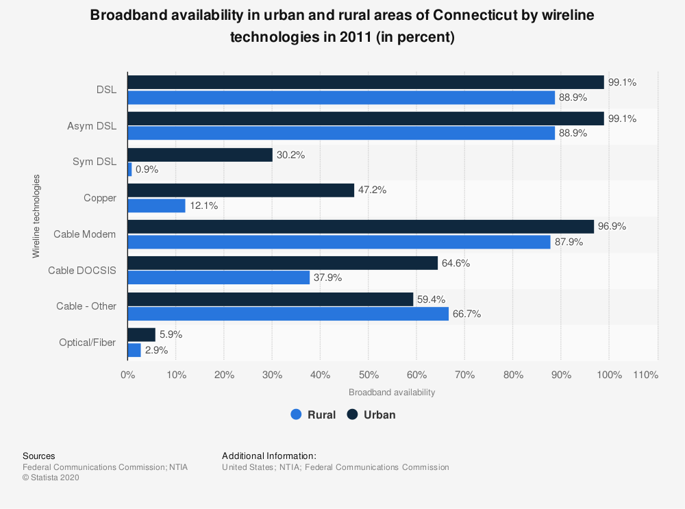 Statistic: Broadband availability in urban and rural areas of Connecticut by wireline technologies in 2011 (in percent) | Statista