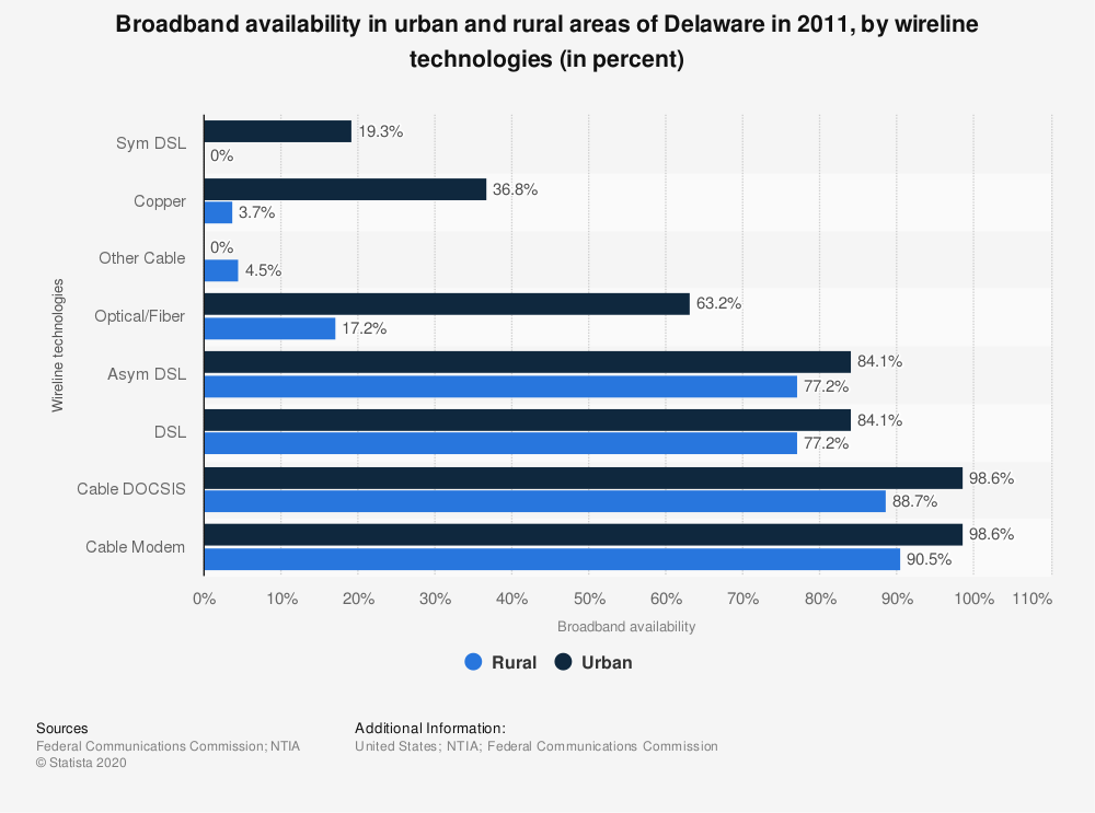 Statistic: Broadband availability in urban and rural areas of Delaware in 2011, by wireline technologies (in percent) | Statista