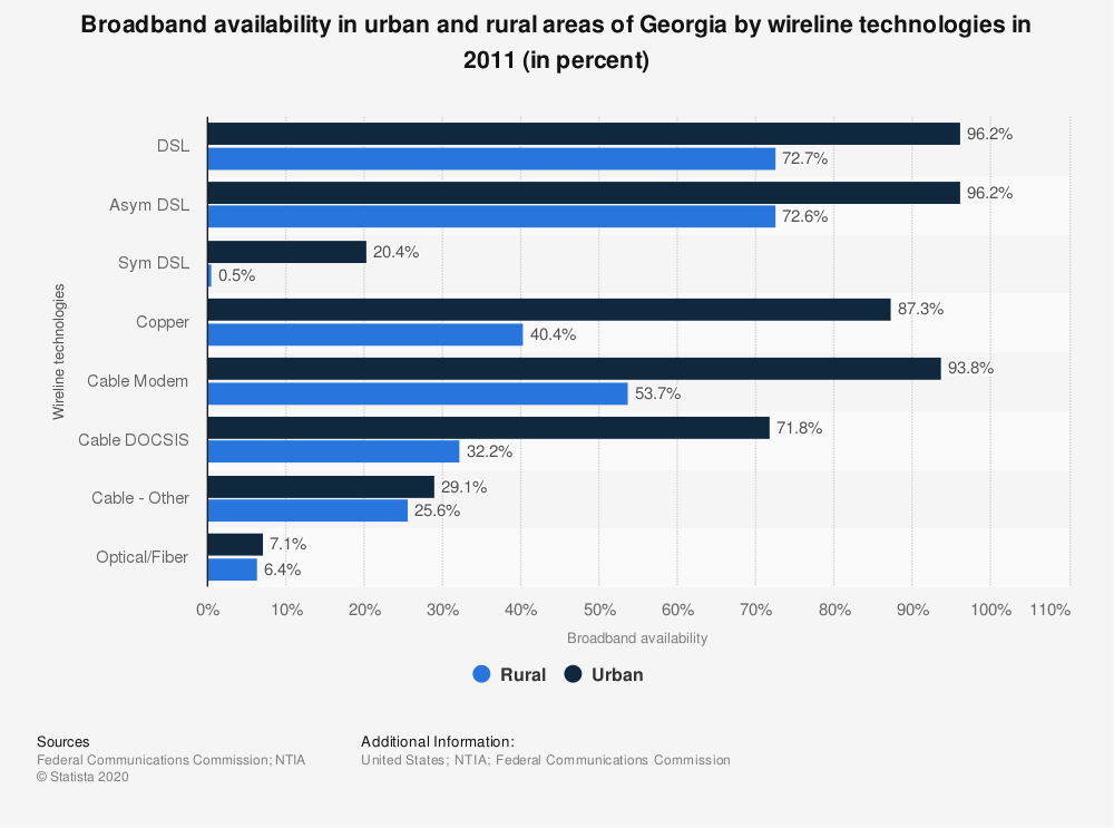 Statistic: Broadband availability in urban and rural areas of Georgia by wireline technologies in 2011 (in percent) | Statista