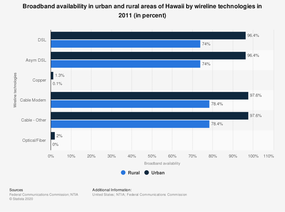 Statistic: Broadband availability in urban and rural areas of Hawaii by wireline technologies in 2011 (in percent) | Statista
