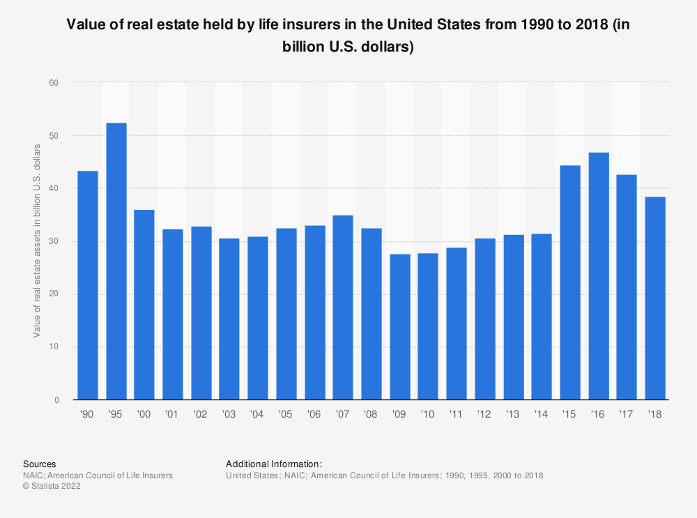 Statistic: Value of real estate held by life insurers in the United States from 1990 to 2018 (in billion U.S. dollars) | Statista