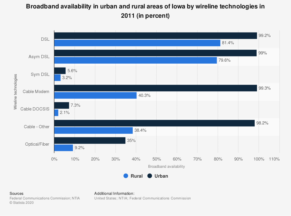 Statistic: Broadband availability in urban and rural areas of Iowa by wireline technologies in 2011 (in percent) | Statista