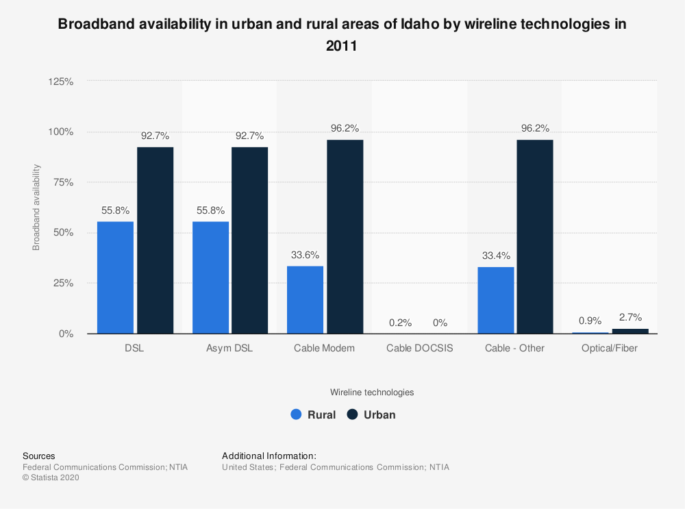 Statistic: Broadband availability in urban and rural areas of Idaho by wireline technologies in 2011   Statista