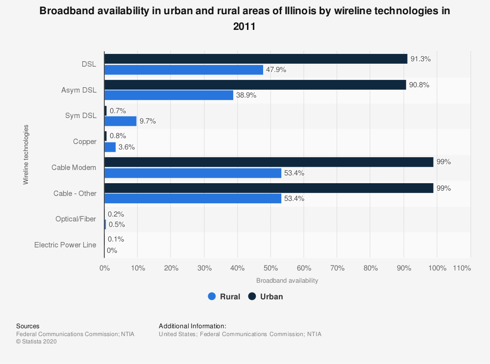 Statistic: Broadband availability in urban and rural areas of Illinois by wireline technologies in 2011 | Statista