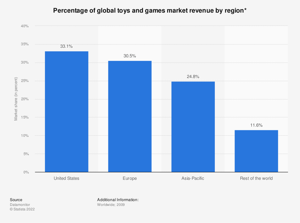 Statistic: Percentage of global toys and games market revenue by region* | Statista