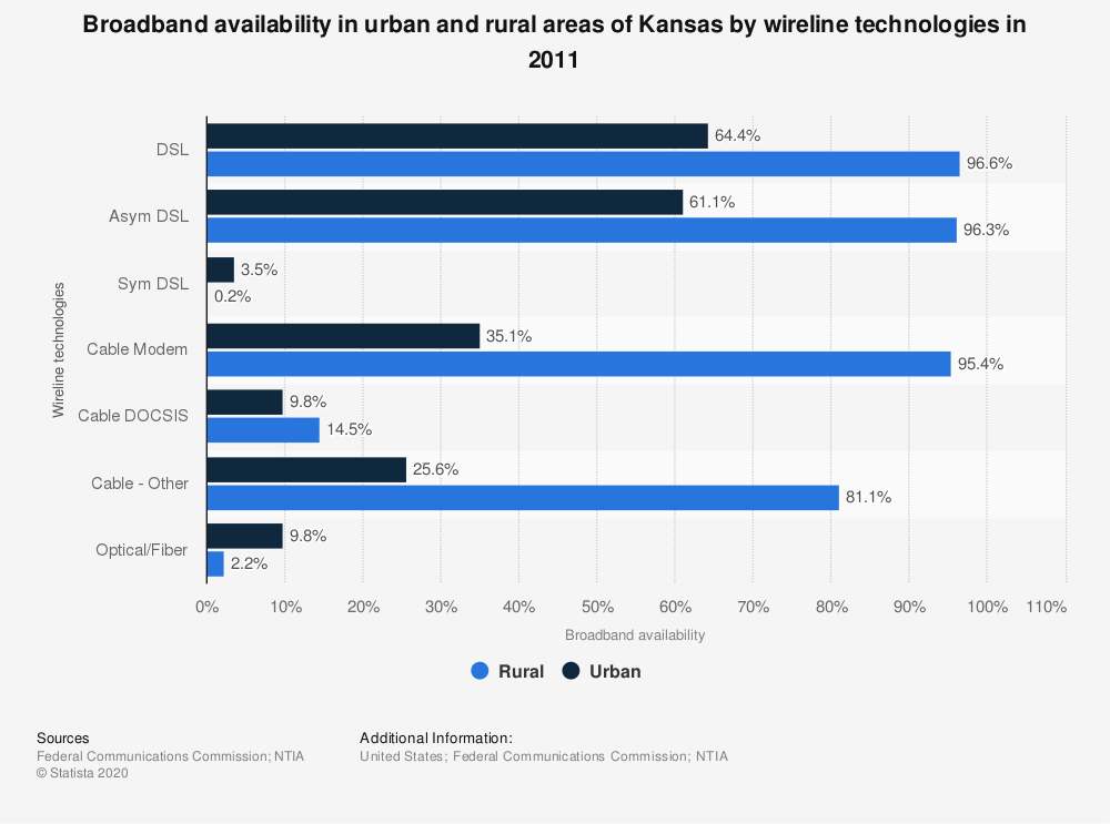 Statistic: Broadband availability in urban and rural areas of Kansas by wireline technologies in 2011 | Statista