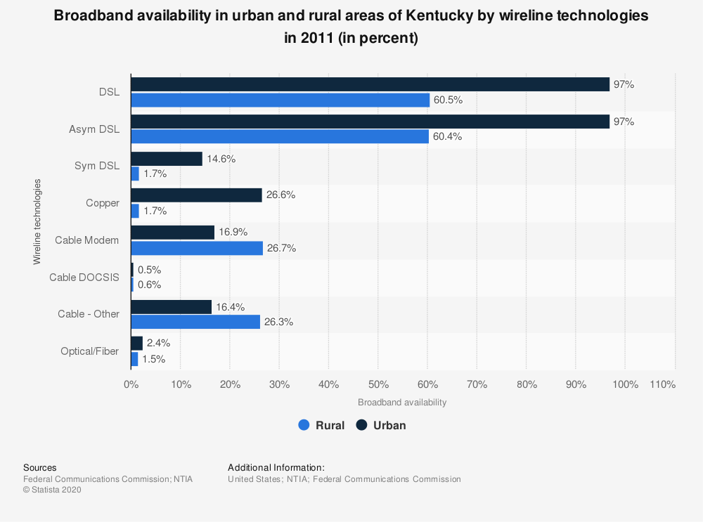 Statistic: Broadband availability in urban and rural areas of Kentucky by wireline technologies in 2011 (in percent) | Statista