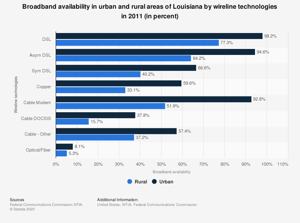 Statistic: Broadband availability in urban and rural areas of Louisiana by wireline technologies in 2011 (in percent)   Statista