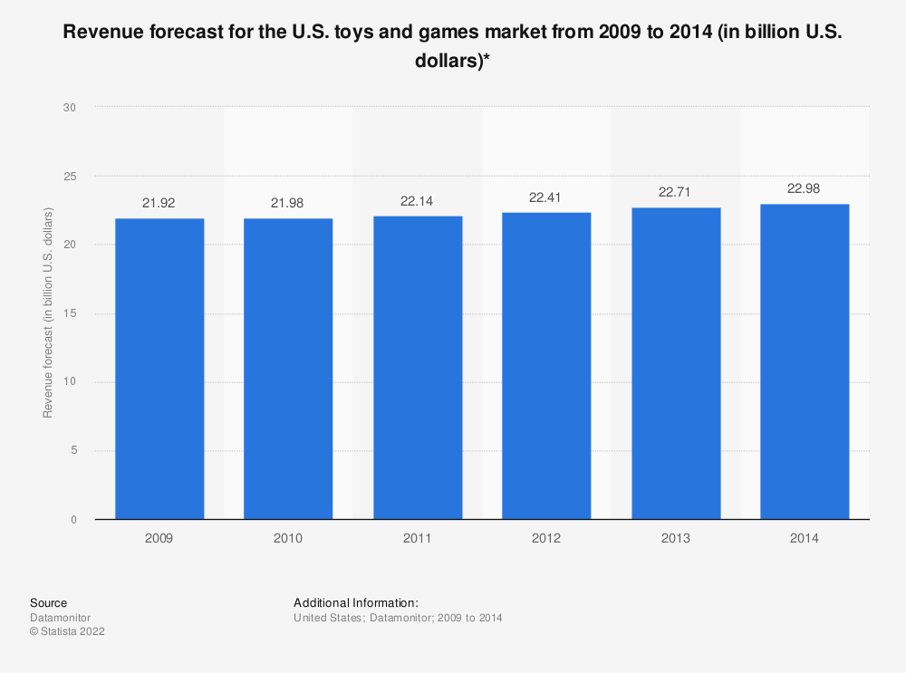 Statistic: Revenue forecast for the U.S. toys and games market from 2009 to 2014 (in billion U.S. dollars)* | Statista
