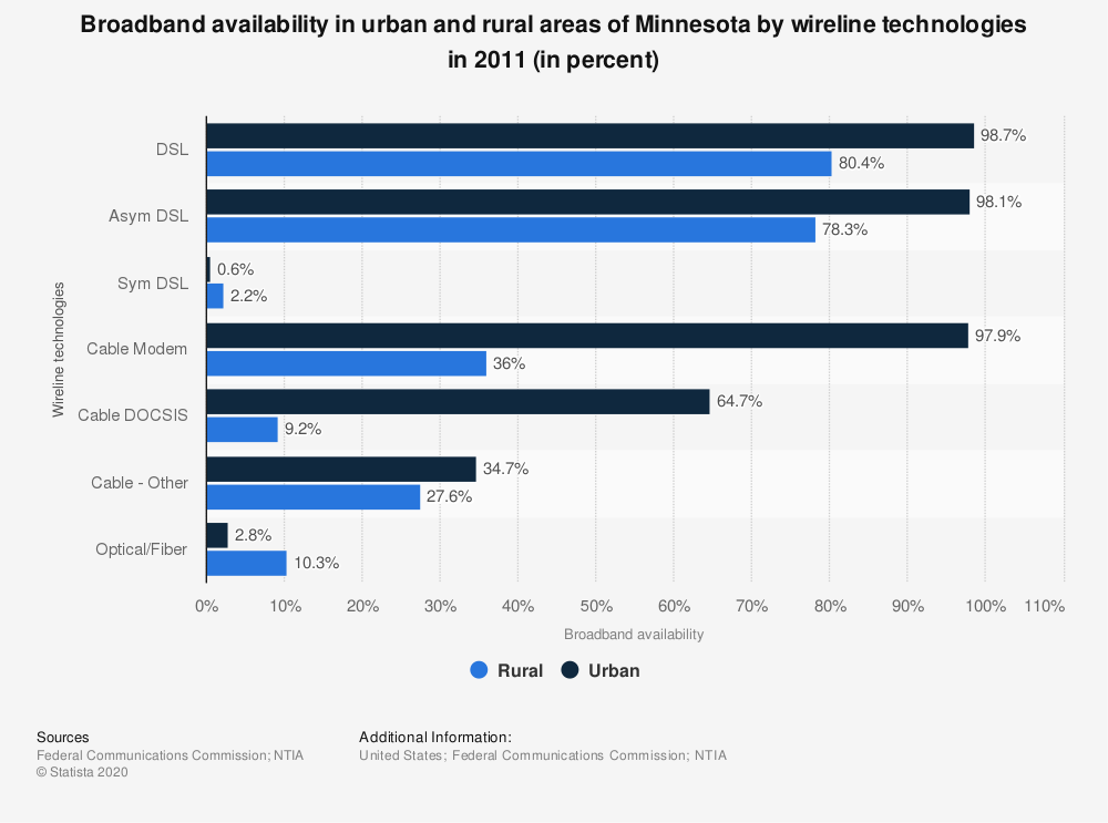 Statistic: Broadband availability in urban and rural areas of Minnesota by wireline technologies in 2011 (in percent)   Statista