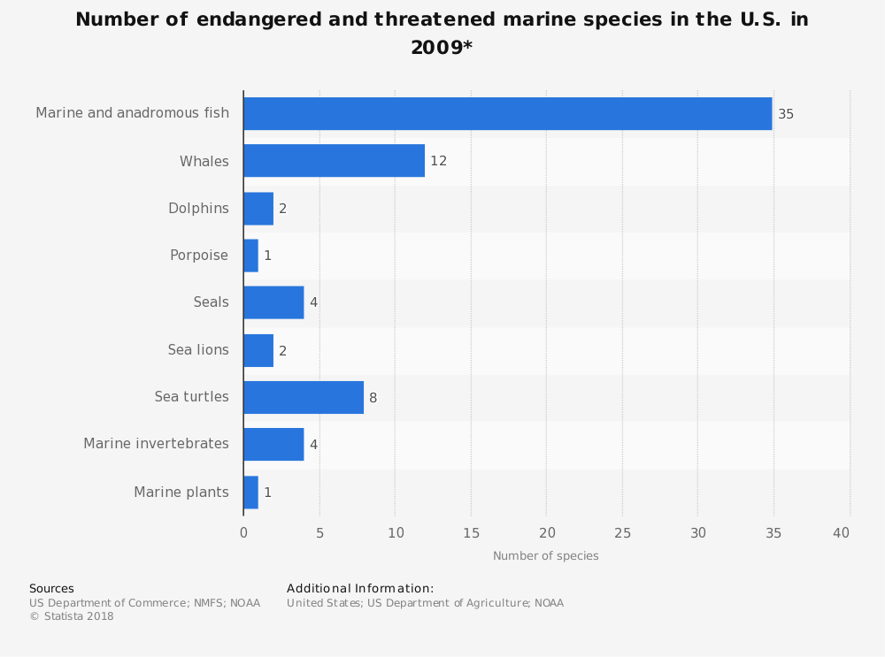 Statistic: Number of endangered and threatened marine species in the U.S. in 2009*   Statista