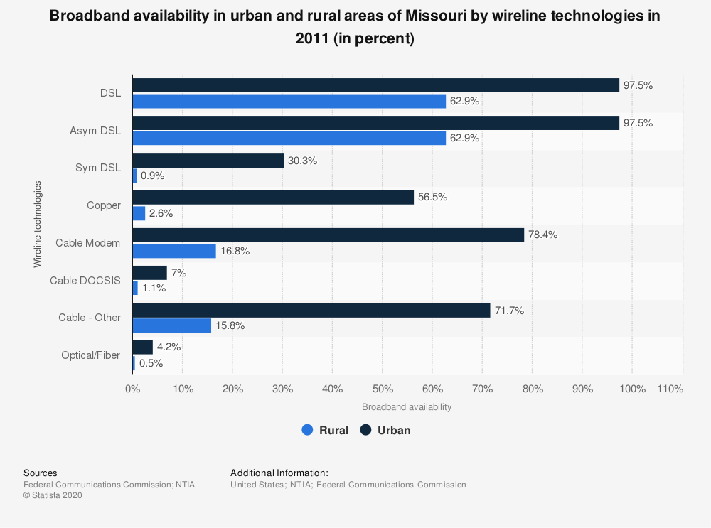 Statistic: Broadband availability in urban and rural areas of Missouri by wireline technologies in 2011 (in percent) | Statista