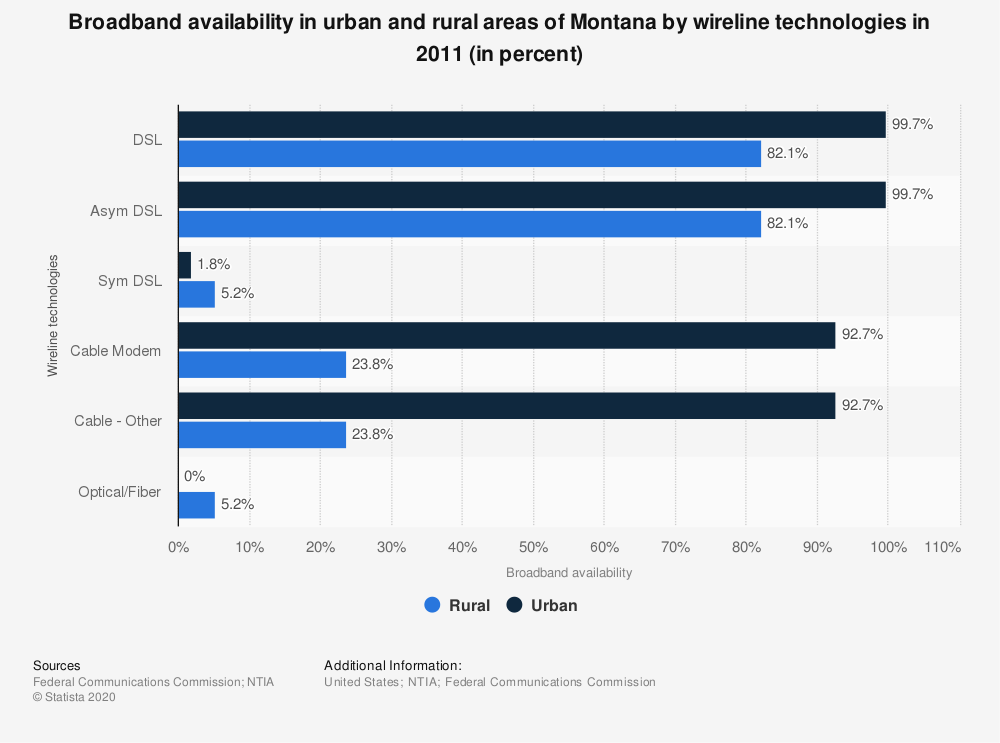 Statistic: Broadband availability in urban and rural areas of Montana by wireline technologies in 2011 (in percent) | Statista