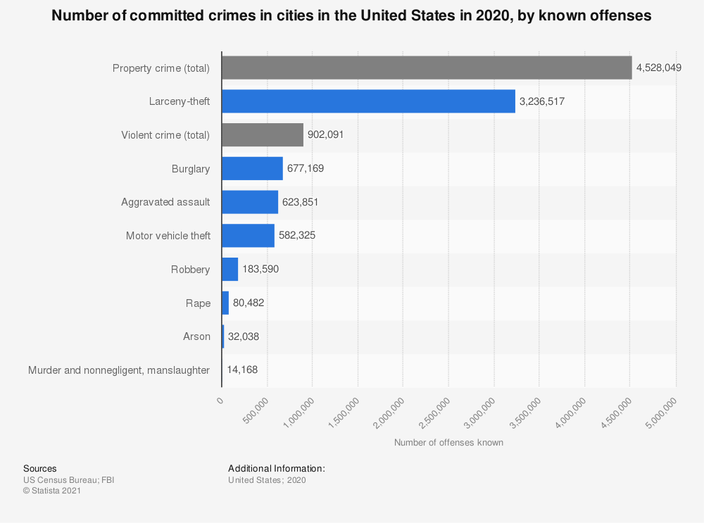 Statistic: Number of committed crimes in cities in the United States in 2017, by known offenses | Statista