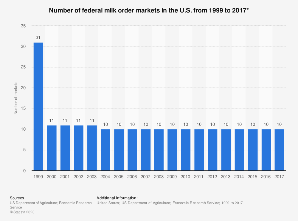 Statistic: Number of federal milk order markets in the U.S. from 1999 to 2017* | Statista