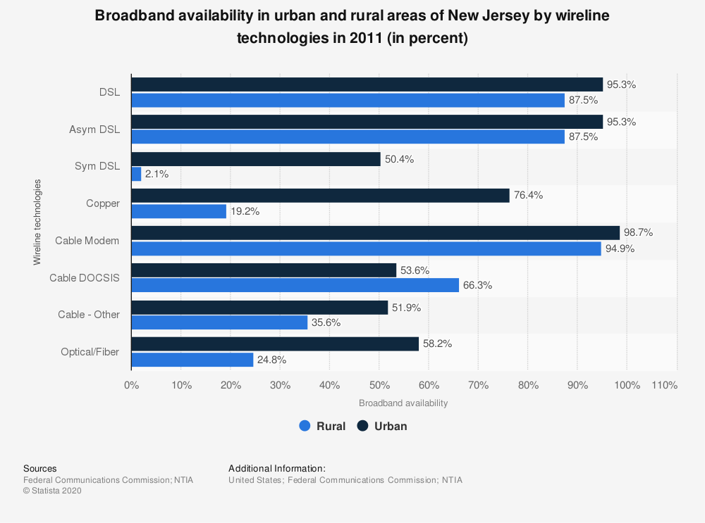 Statistic: Broadband availability in urban and rural areas of New Jersey by wireline technologies in 2011 (in percent) | Statista