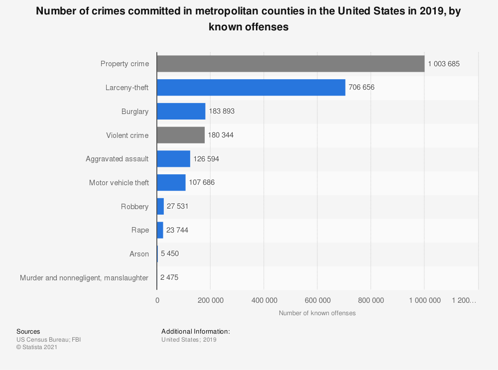 Statistic: Number of crimes committed in metropolitan counties in the United States in 2018, by known offenses | Statista