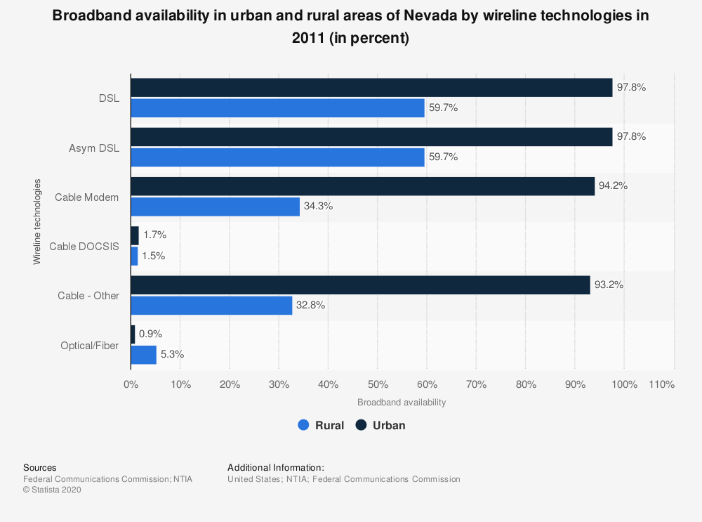 Statistic: Broadband availability in urban and rural areas of Nevada by wireline technologies in 2011 (in percent)   Statista