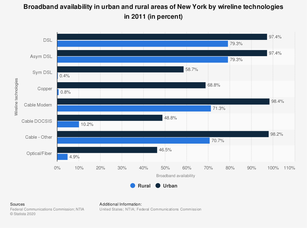 Statistic: Broadband availability in urban and rural areas of New York by wireline technologies in 2011 (in percent) | Statista