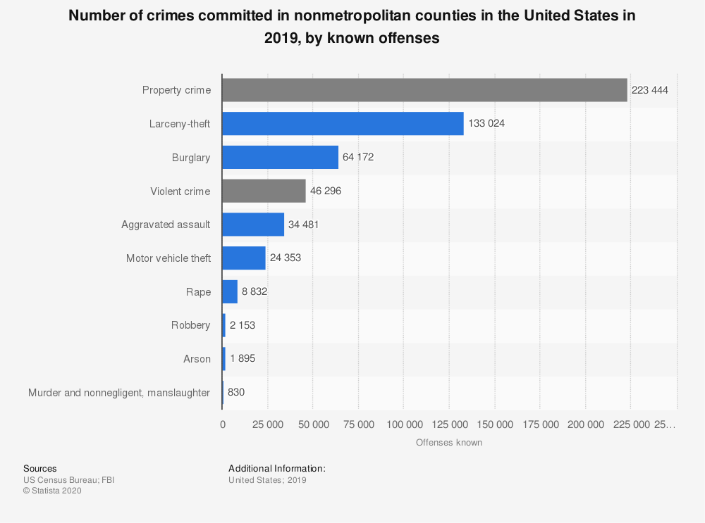 Statistic: Number of crimes committed in nonmetropolitan counties in the United States in 2017, by known offenses | Statista
