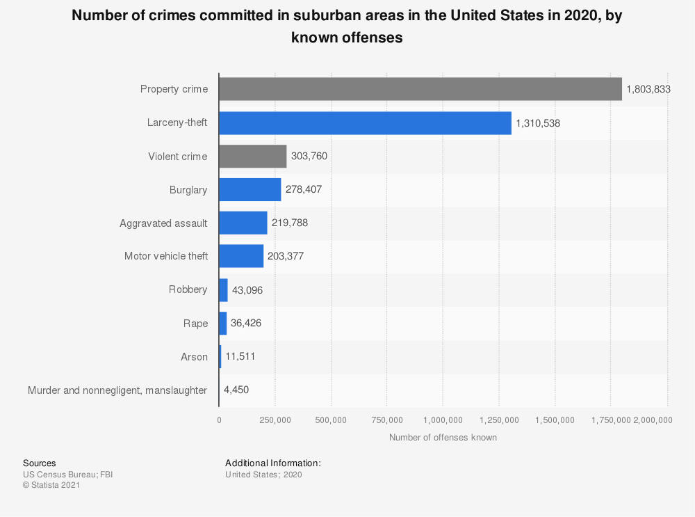 Statistic: Number of crimes committed in suburban areas in the United States in 2019, by known offenses | Statista