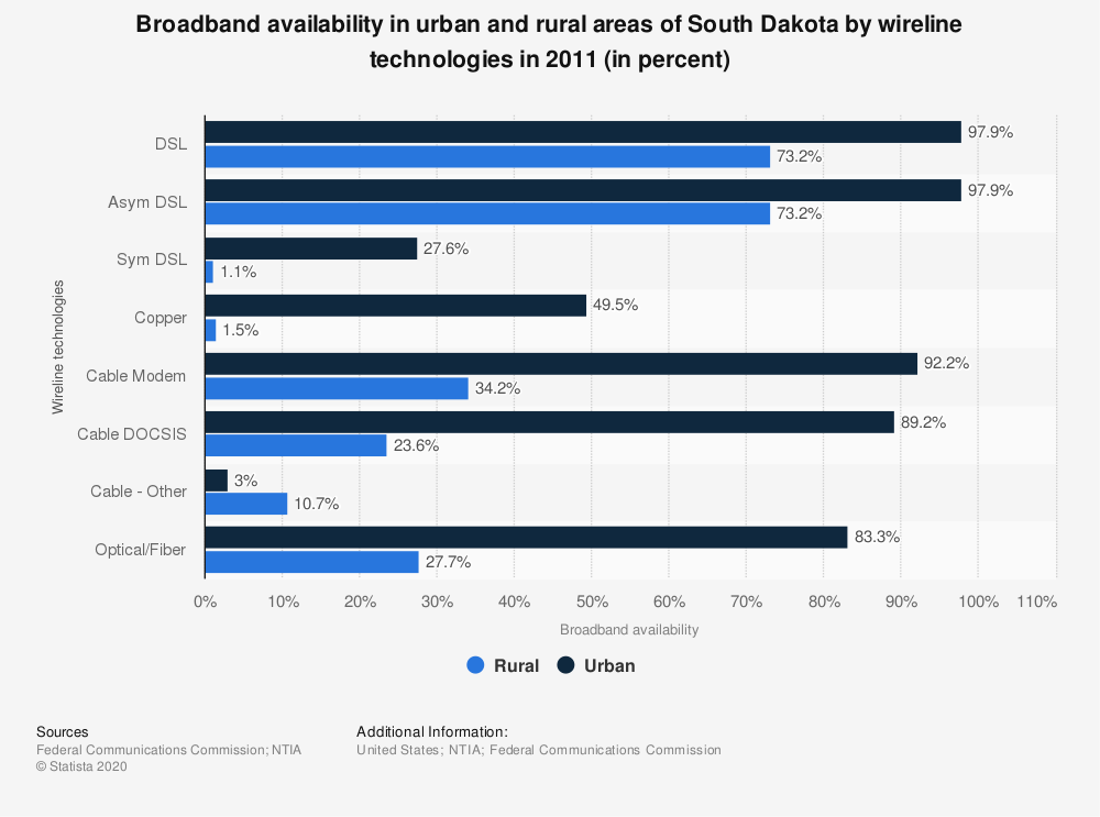 Statistic: Broadband availability in urban and rural areas of South Dakota by wireline technologies in 2011 (in percent) | Statista