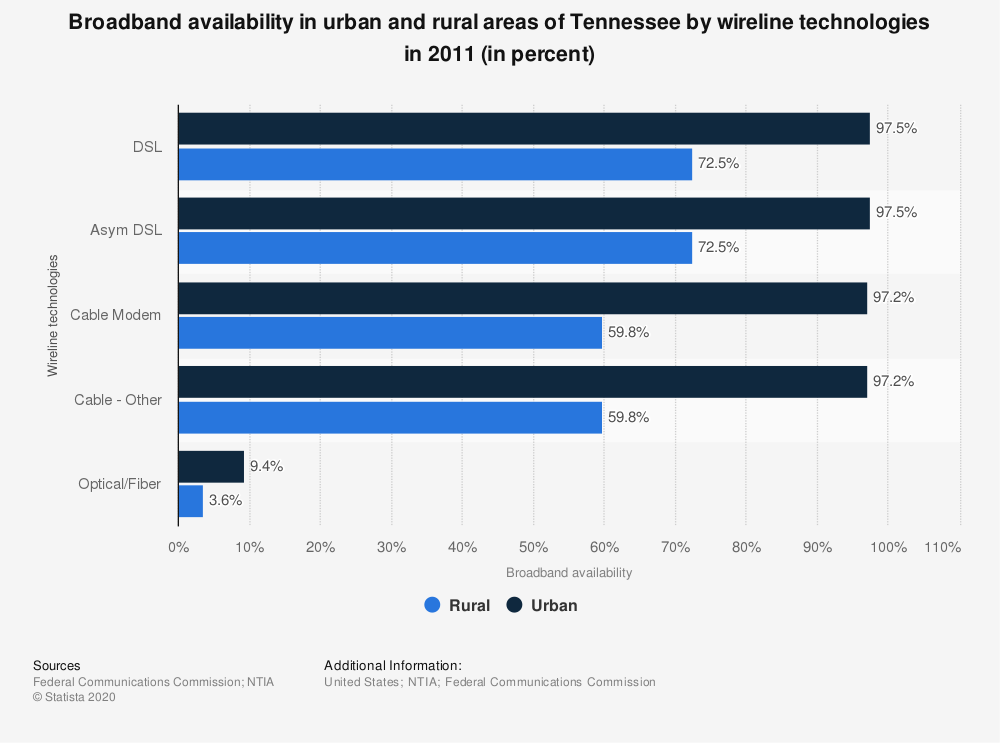 Statistic: Broadband availability in urban and rural areas of Tennessee by wireline technologies in 2011 (in percent) | Statista